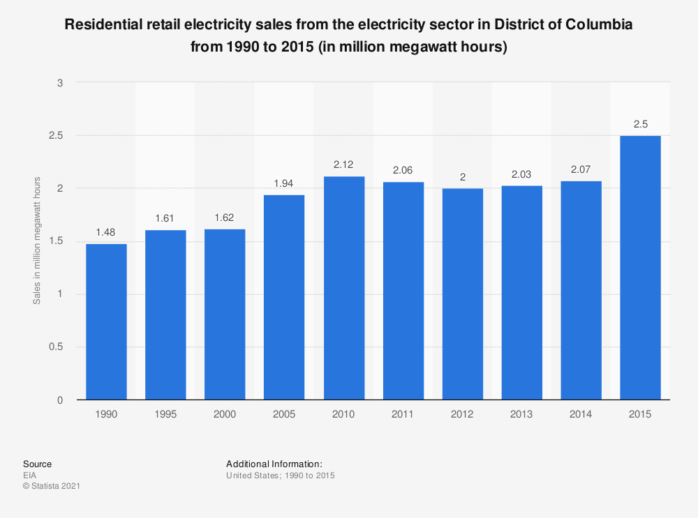 Statistic: Residential retail electricity sales from the electricity sector in District of Columbia from 1990 to 2015 (in million megawatt hours) | Statista