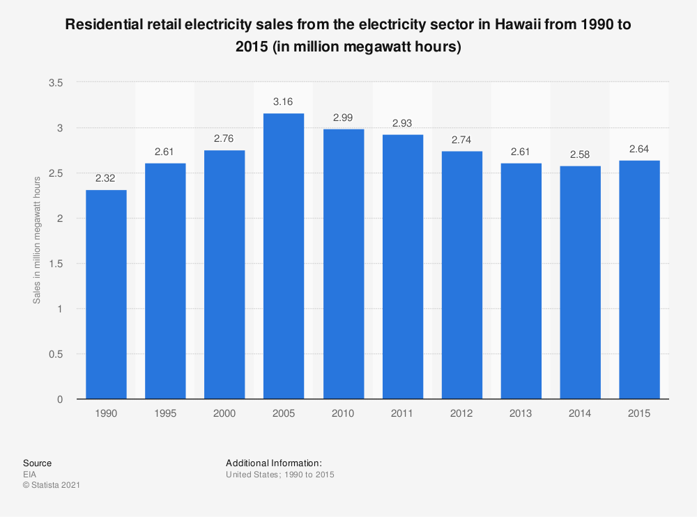 Statistic: Residential retail electricity sales from the electricity sector in Hawaii from 1990 to 2015 (in million megawatt hours) | Statista