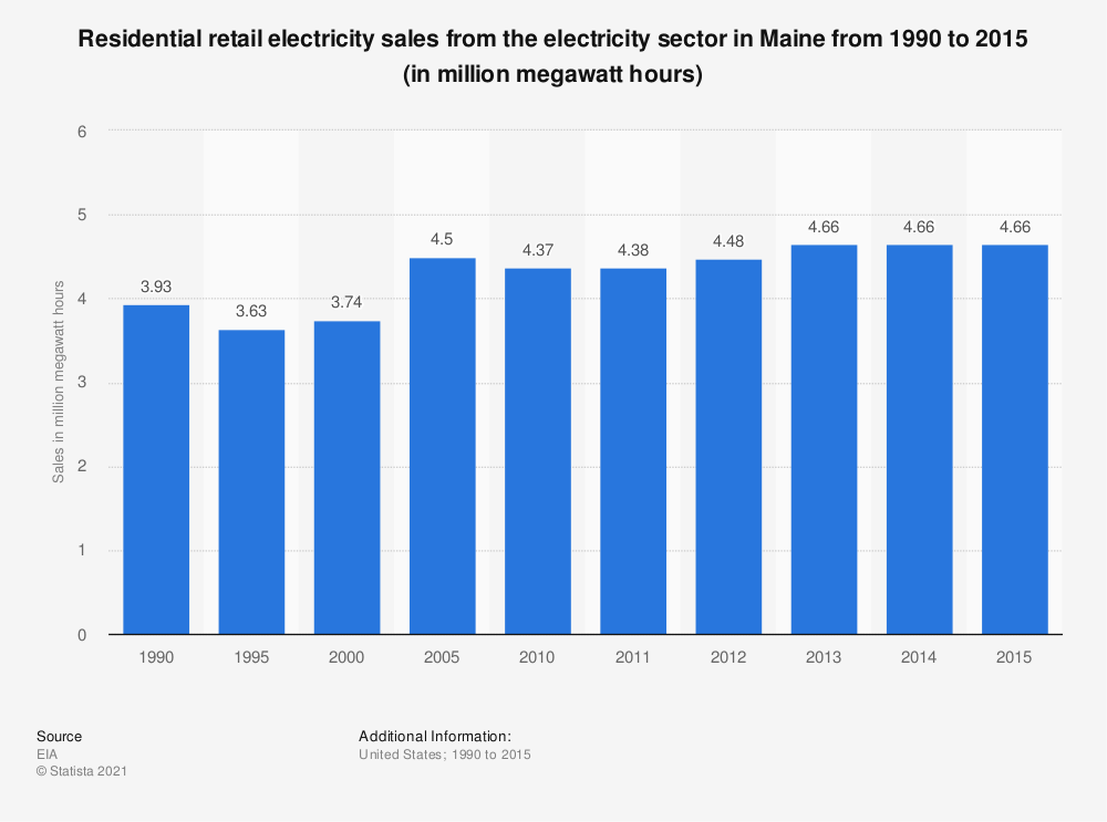 Statistic: Residential retail electricity sales from the electricity sector in Maine from 1990 to 2015 (in million megawatt hours) | Statista