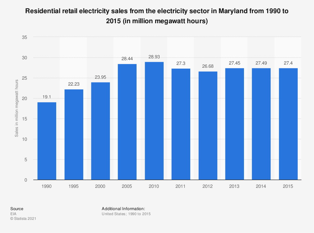 Statistic: Residential retail electricity sales from the electricity sector in Maryland from 1990 to 2015 (in million megawatt hours) | Statista