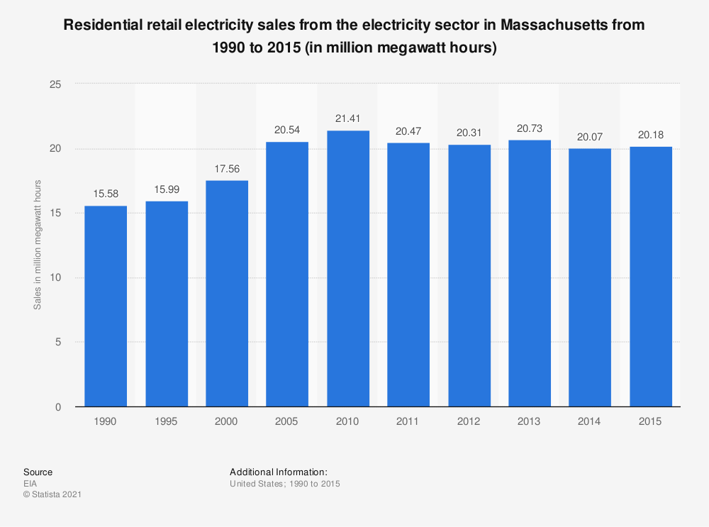 Statistic: Residential retail electricity sales from the electricity sector in Massachusetts from 1990 to 2015 (in million megawatt hours) | Statista