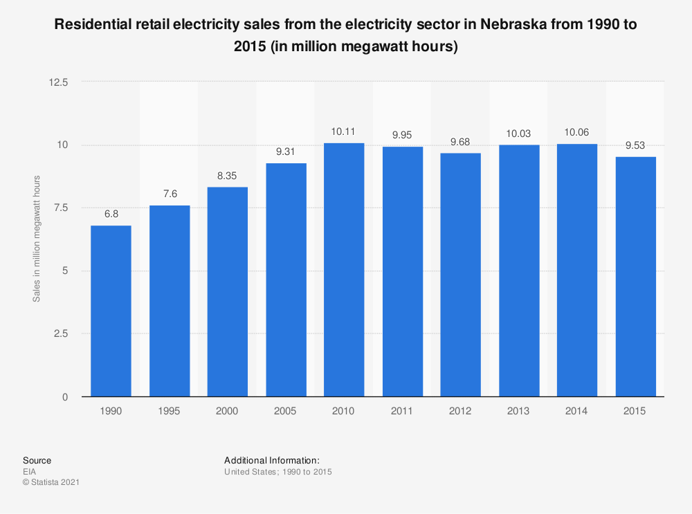 Statistic: Residential retail electricity sales from the electricity sector in Nebraska from 1990 to 2015 (in million megawatt hours) | Statista