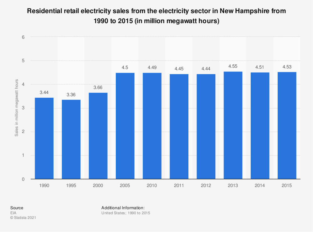Statistic: Residential retail electricity sales from the electricity sector in New Hampshire from 1990 to 2015 (in million megawatt hours) | Statista