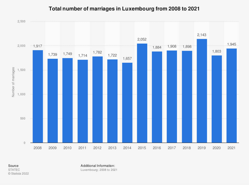Statistic: Total number of marriages in Luxembourg from 2008 to 2018 | Statista