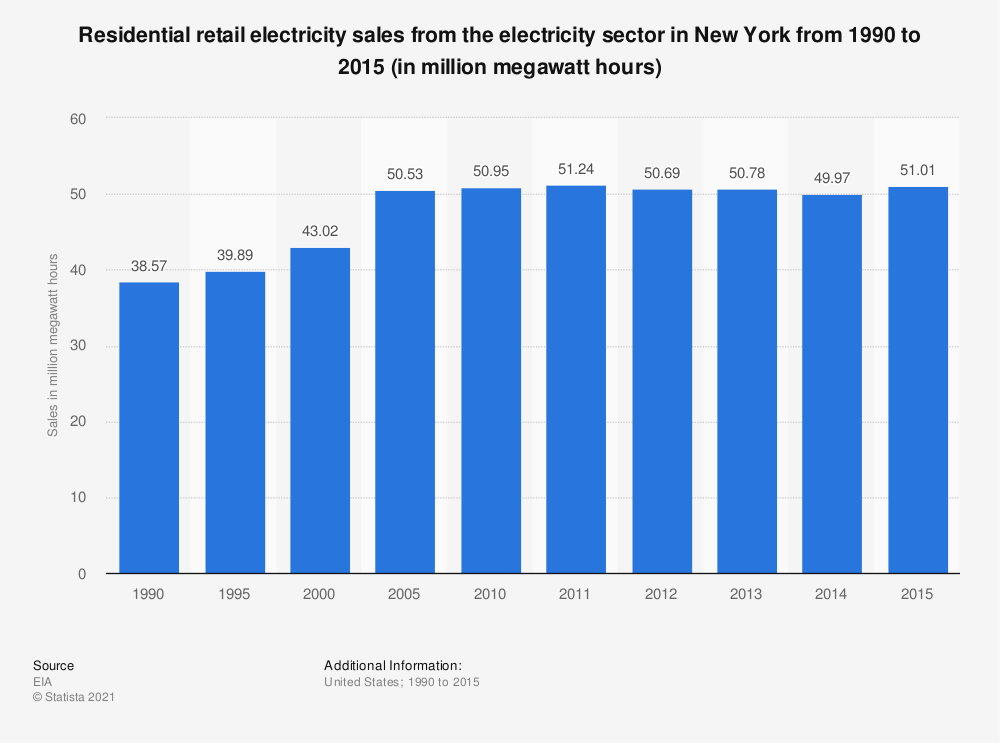 Statistic: Residential retail electricity sales from the electricity sector in New York from 1990 to 2015 (in million megawatt hours) | Statista