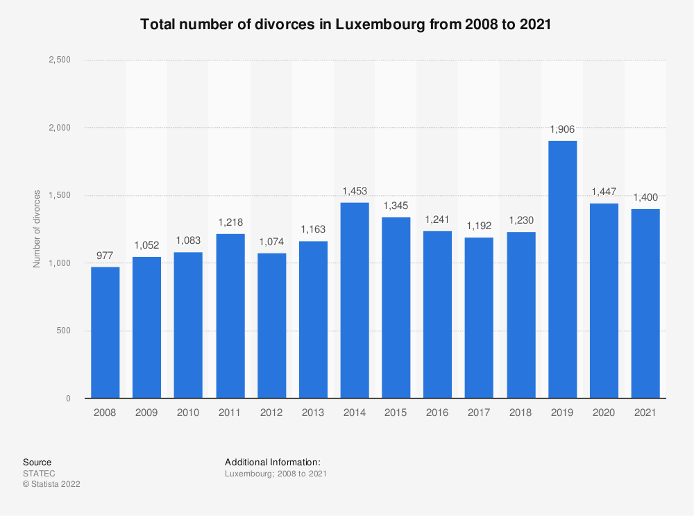 Statistic: Total number of divorces in Luxembourg from 2008 to 2018 | Statista