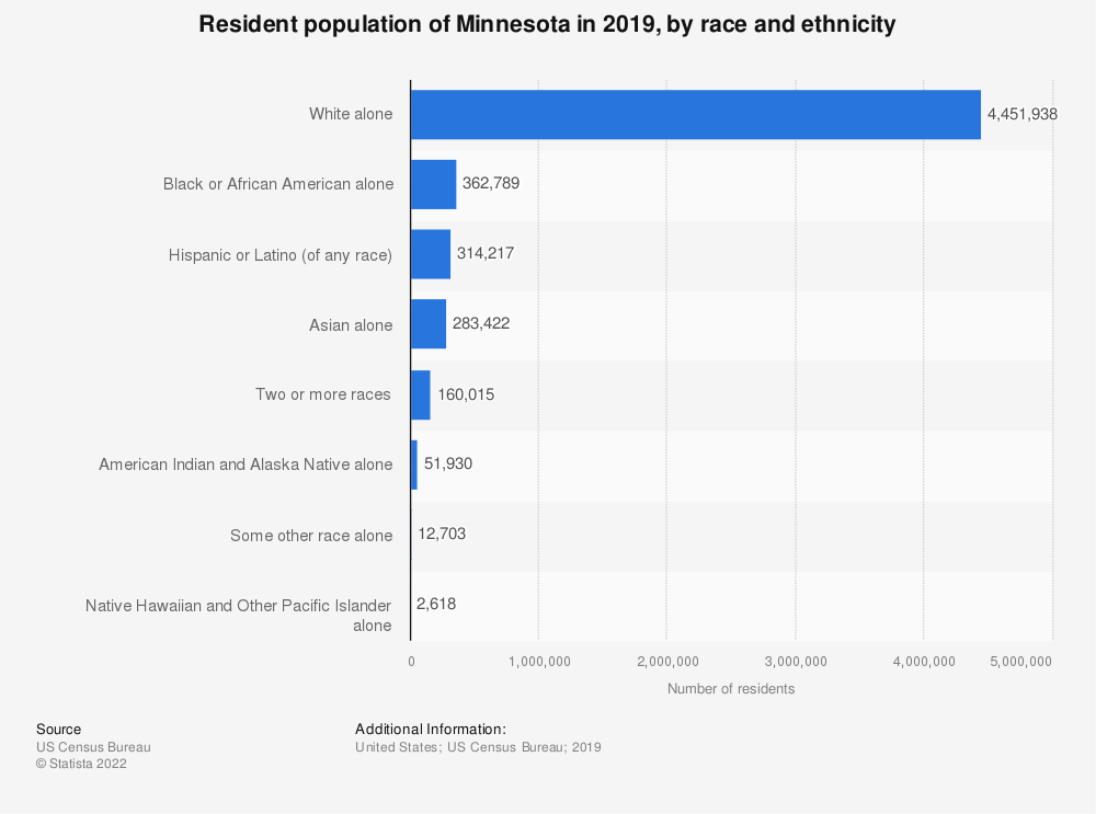 Statistic: Resident population of Minnesota in 2017, by race and ethnicity | Statista