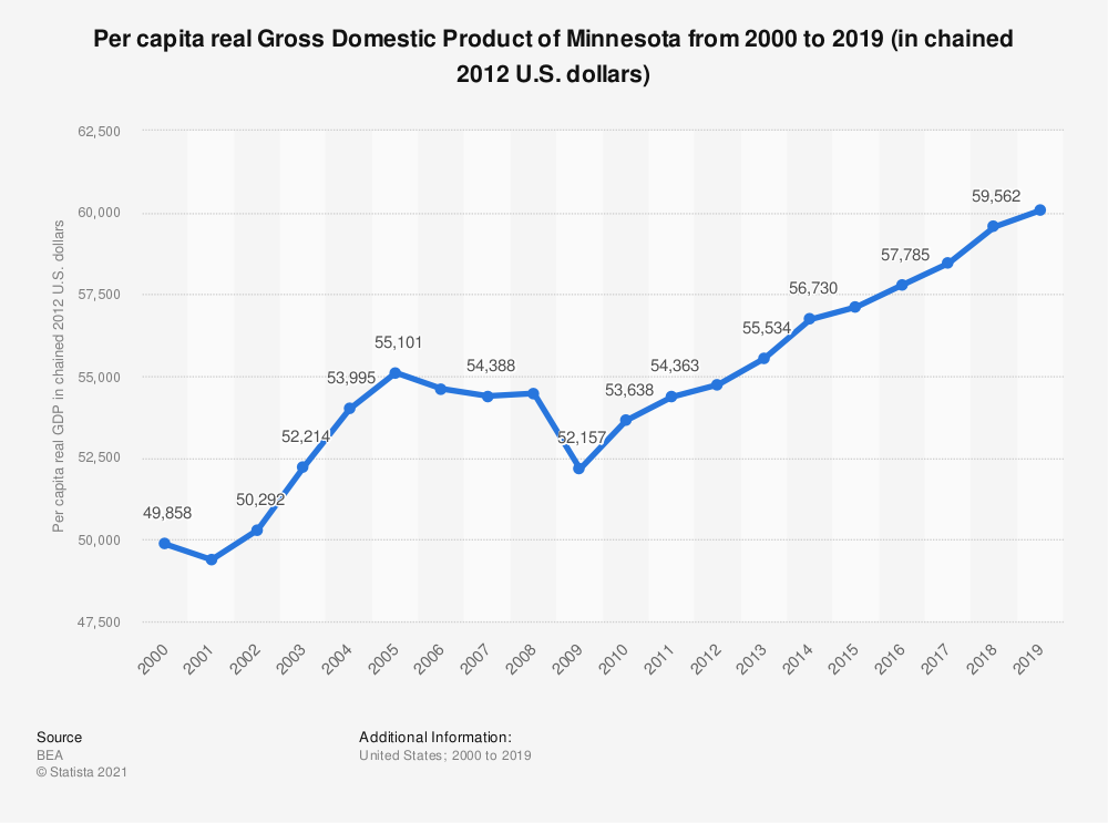 Statistic: Per capita real Gross Domestic Product of Minnesota from 2000 to 2019 (in chained 2012 U.S. dollars) | Statista