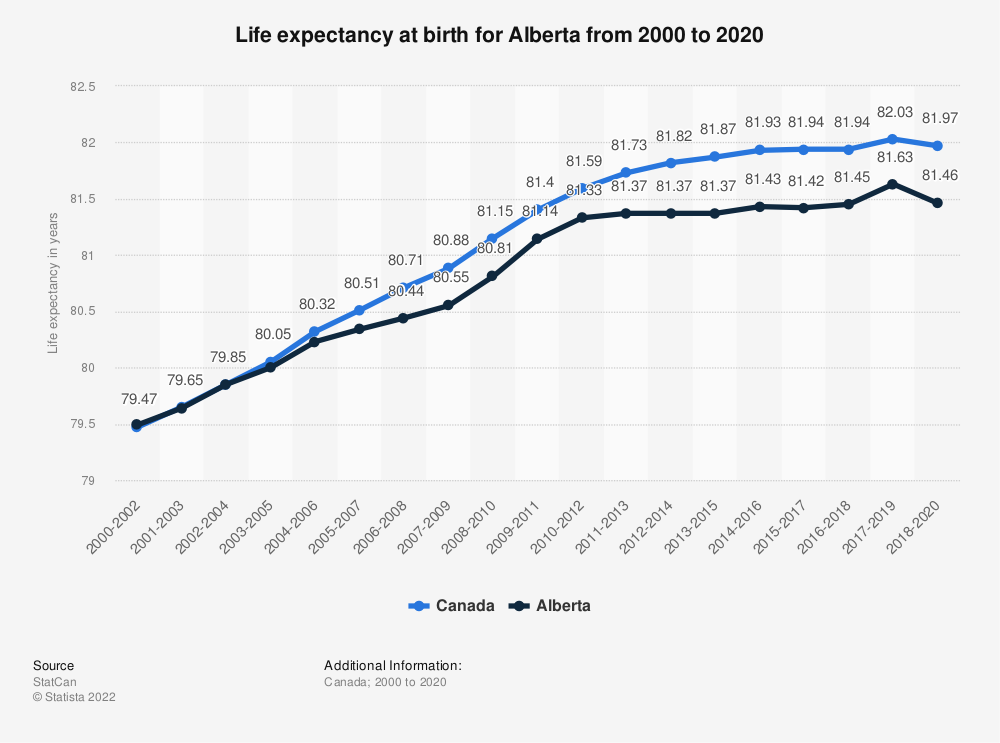Statistic: Life expectancy at birth for Alberta from 2000 to 2019 | Statista
