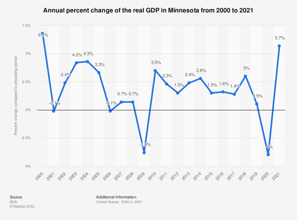 Statistic: Annual percent change of the real GDP in Minnesota from 2000 to 2018 | Statista