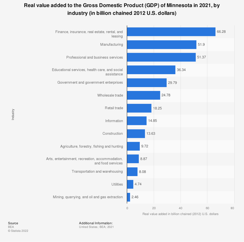 Statistic: Real value added to the Gross Domestic Product (GDP) of Minnesota in 2017, by industry (in billion chained 2009 U.S. dollars) | Statista