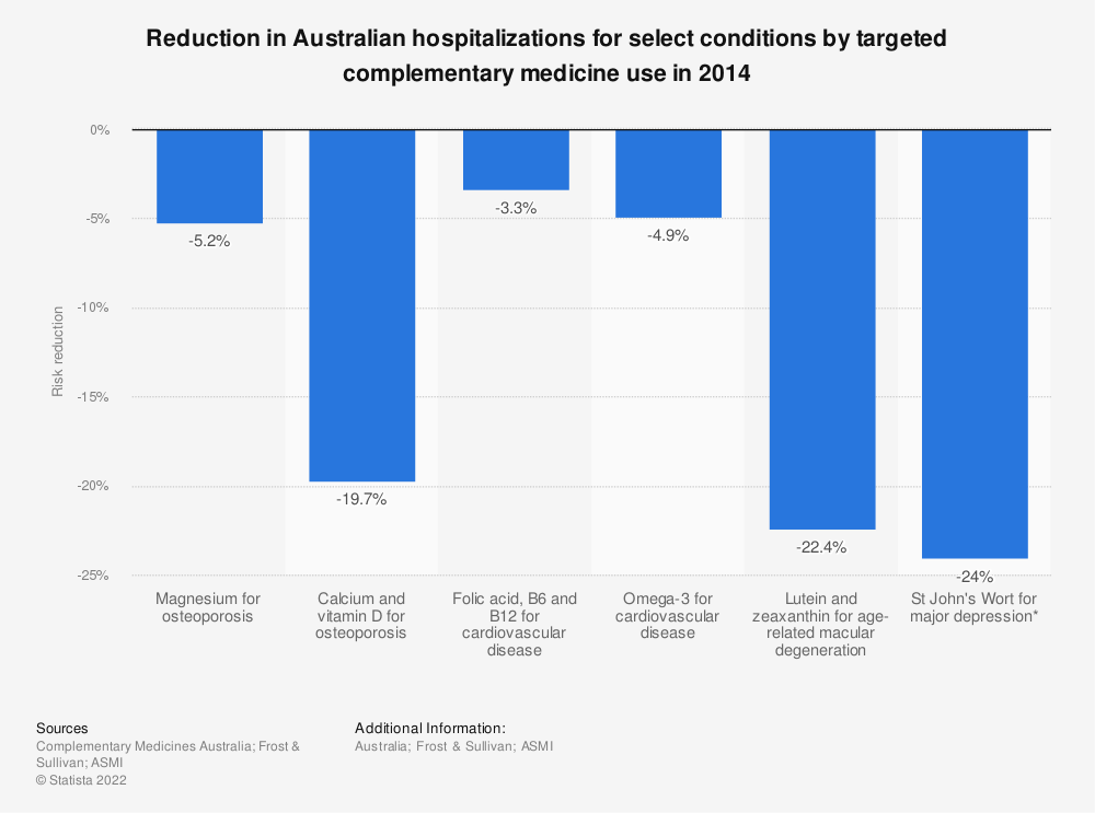 Statistic: Reduction in Australian hospitalizations for select conditions by targeted complementary medicine use in 2014 | Statista