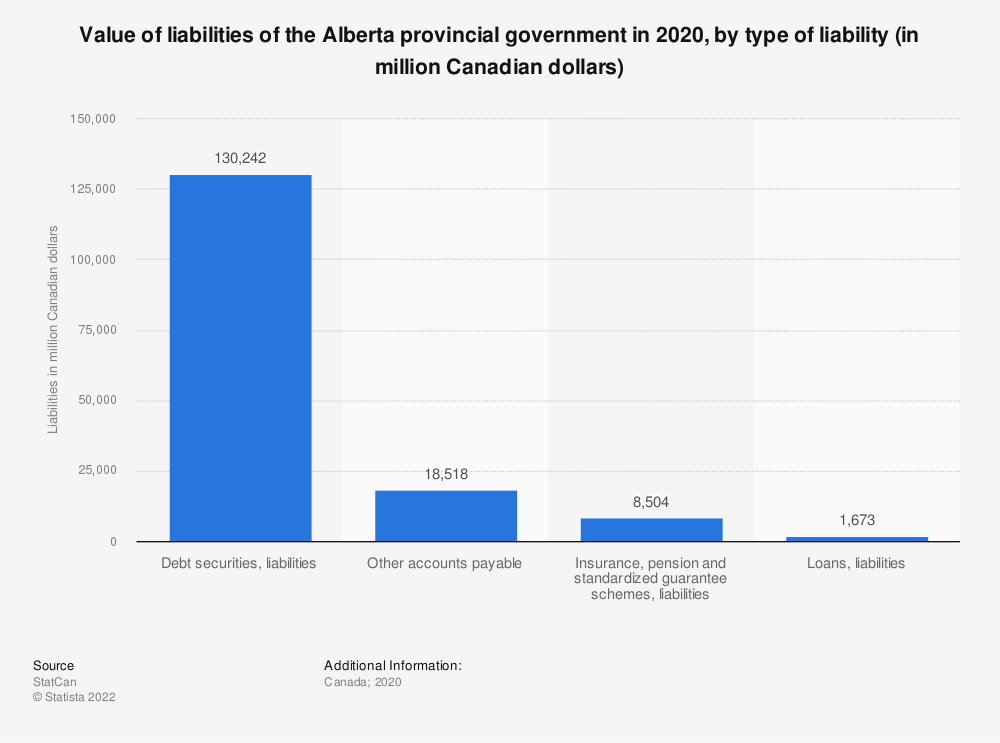 Statistic: Value of liabilities of the Alberta provincial government in 2017, by type of liability (in million Canadian dollars) | Statista