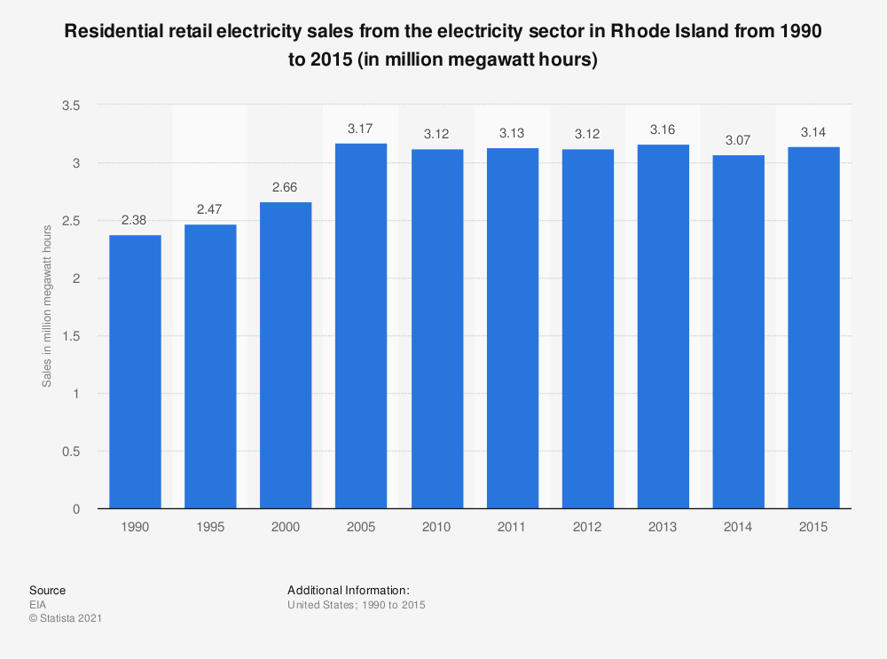 Statistic: Residential retail electricity sales from the electricity sector in Rhode Island from 1990 to 2015 (in million megawatt hours) | Statista