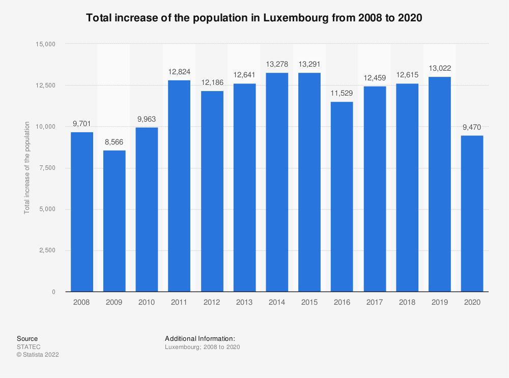 Statistic: Total increase of the population* in Luxembourg from 2008 to 2018 | Statista