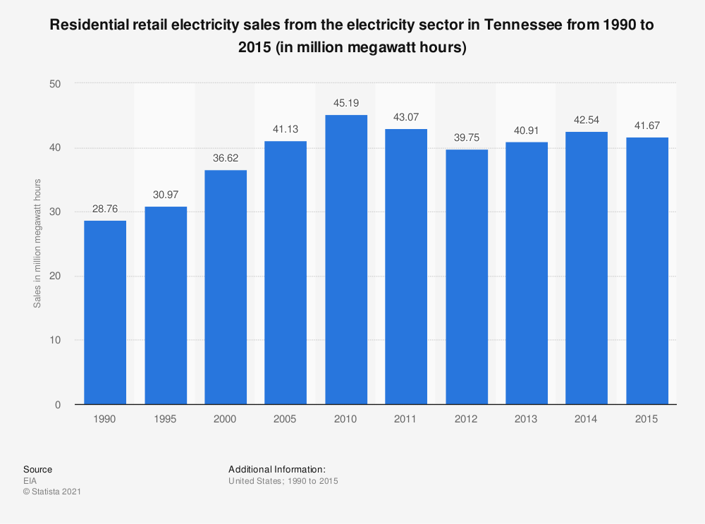 Statistic: Residential retail electricity sales from the electricity sector in Tennessee from 1990 to 2015 (in million megawatt hours) | Statista