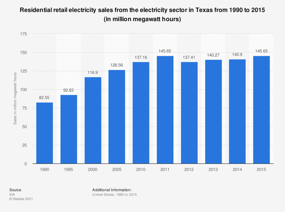 Statistic: Residential retail electricity sales from the electricity sector in Texas from 1990 to 2015 (in million megawatt hours) | Statista