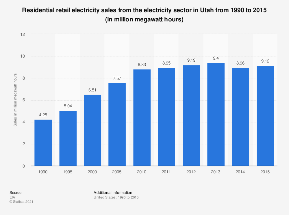 Statistic: Residential retail electricity sales from the electricity sector in Utah from 1990 to 2015 (in million megawatt hours) | Statista