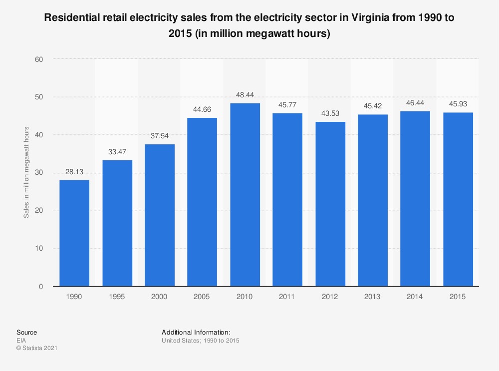Statistic: Residential retail electricity sales from the electricity sector in Virginia from 1990 to 2015 (in million megawatt hours) | Statista