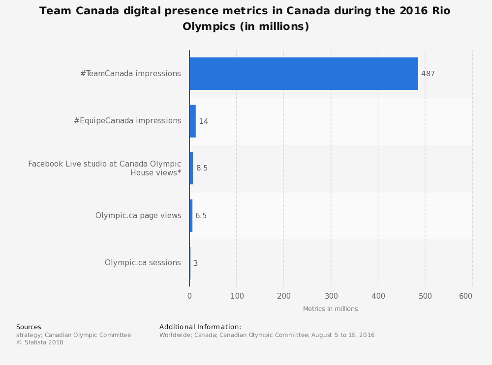 Statistic: Team Canada digital presence metrics in Canada during the 2016 Rio Olympics (in millions) | Statista