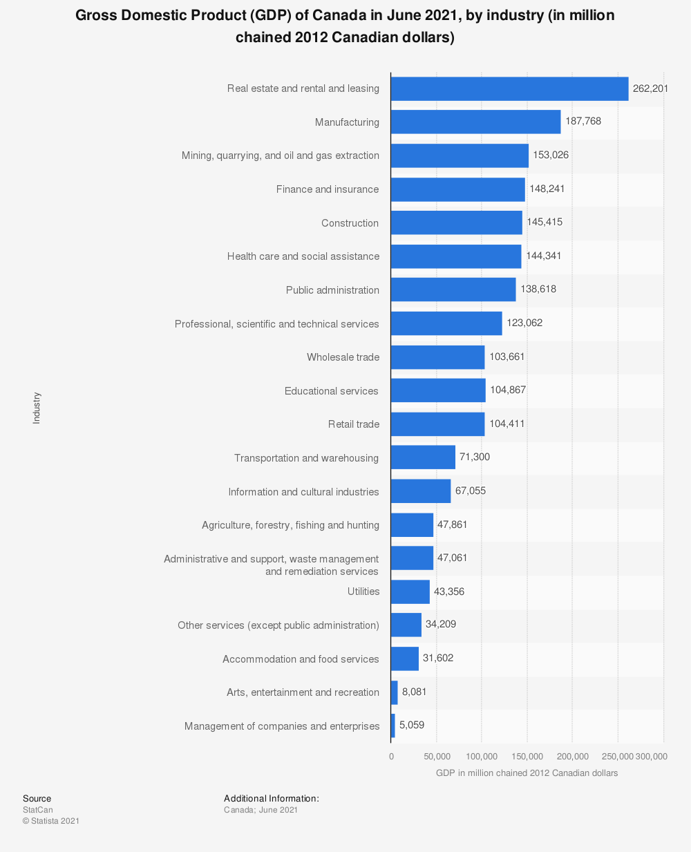 Statistic: Gross Domestic Product (GDP) of Canada in May 2020, by industry (in million chained 2012 Canadian dollars) | Statista