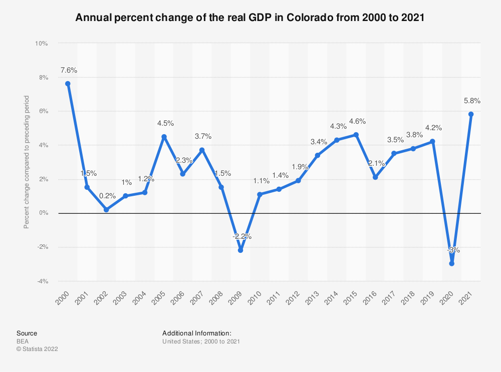 Statistic: Annual percent change of the real GDP in Colorado from 2000 to 2018 | Statista