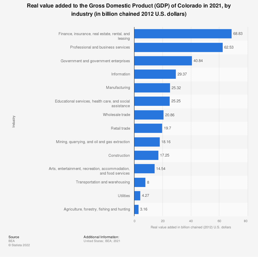 Statistic: Real value added to the Gross Domestic Product (GDP) of Colorado in 2020, by industry (in billion chained 2012 U.S. dollars) | Statista