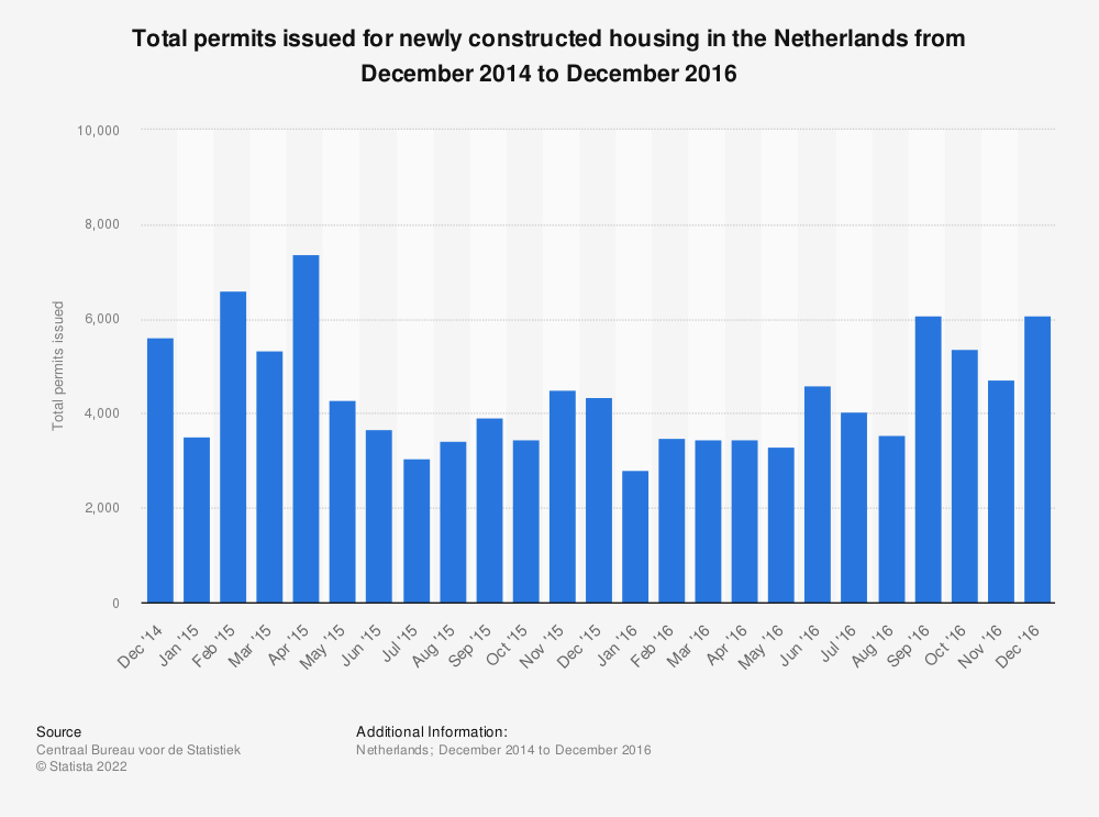 Statistic: Total permits issued for newly constructed housing in the Netherlands from December 2014 to December 2016 | Statista