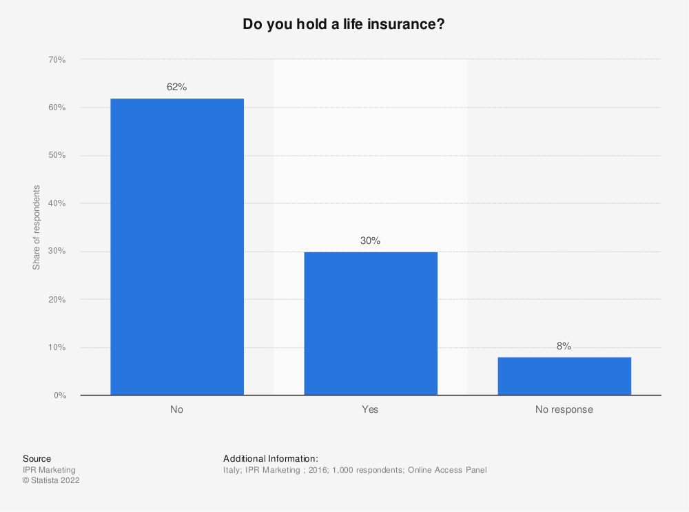 Statistic: Do you hold a life insurance? | Statista