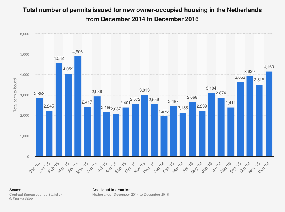 Statistic: Total number of permits issued for new owner-occupied housing in the Netherlands from December 2014 to December 2016 | Statista