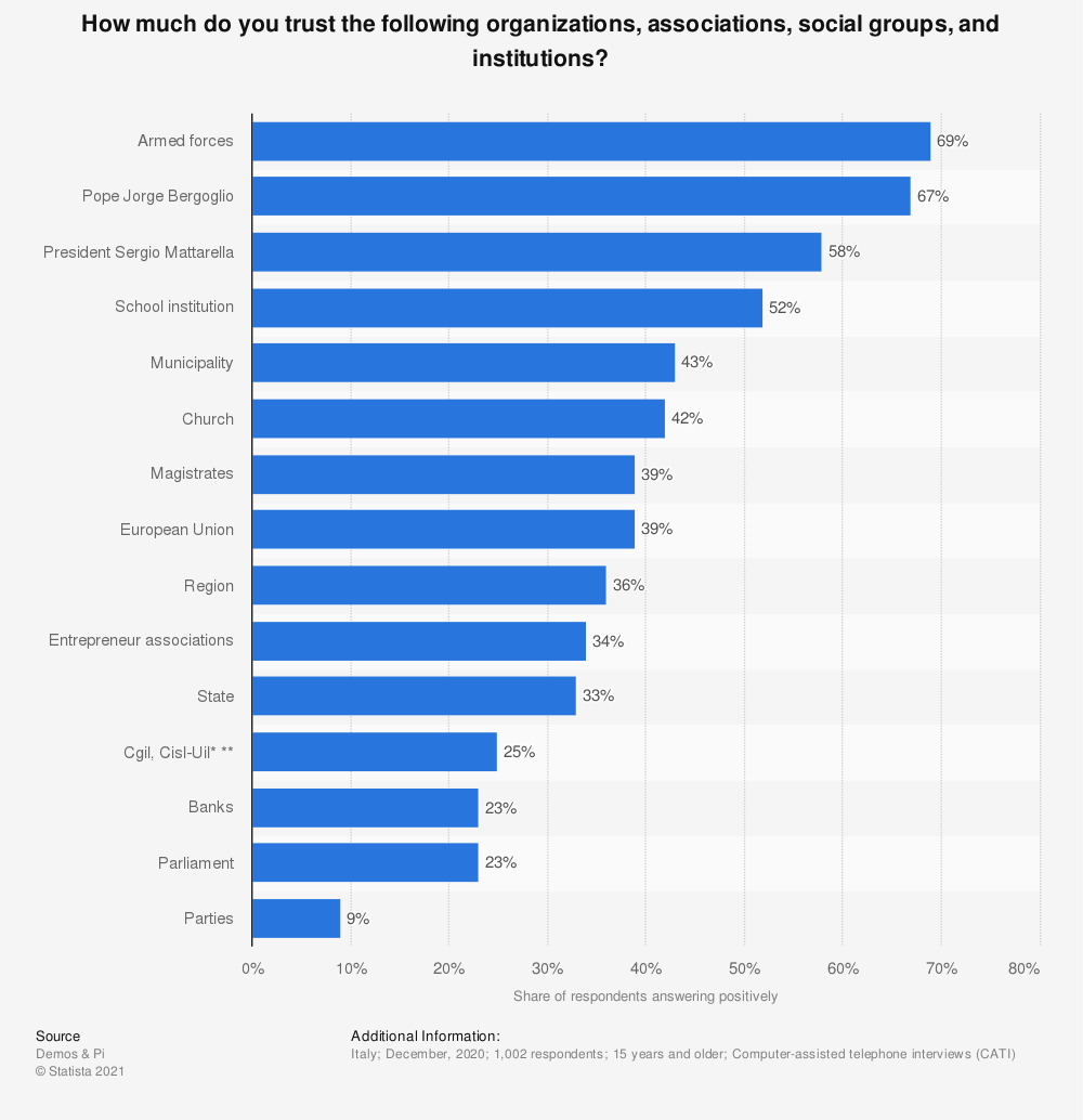 Statistic: How much do you trust the following organizations, associations, social groups, and institutions? | Statista