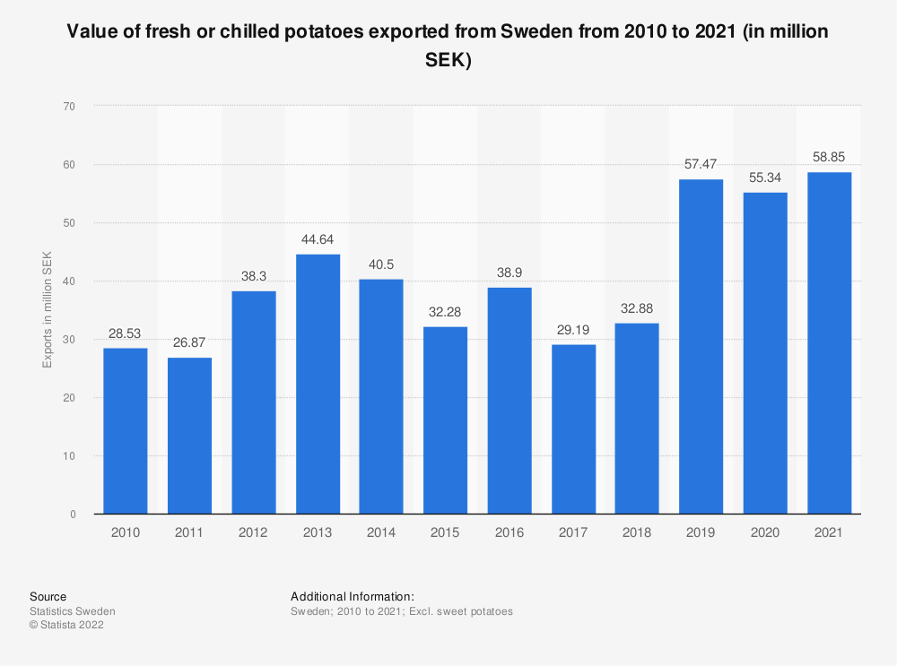 Statistic: Value of fresh or chilled potatoes exported from Sweden from 2007 to 2017 (in million SEK)  | Statista