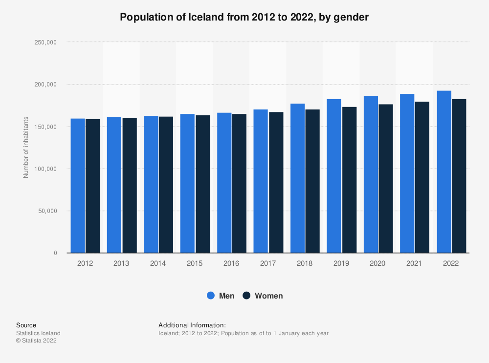 Statistic: Population of Iceland from 2009 to 2019, by gender | Statista