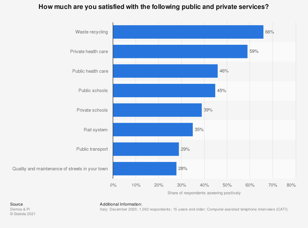 Statistic: How much are you satisfied with the following public and private services?  | Statista