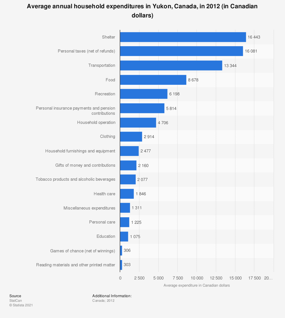 Statistic: Average annual household expenditures in Yukon, Canada, in 2012 (in Canadian dollars) | Statista