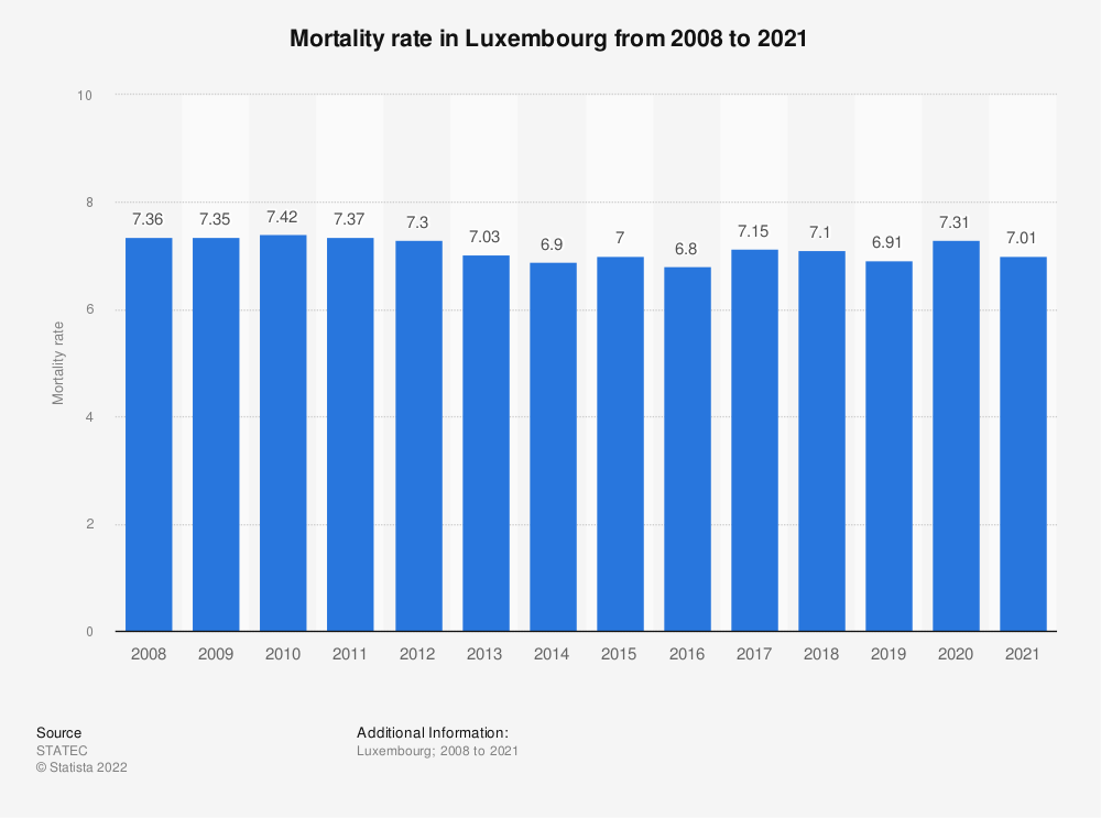 Statistic: Mortality rate* in Luxembourg from 2008 to 2018 | Statista