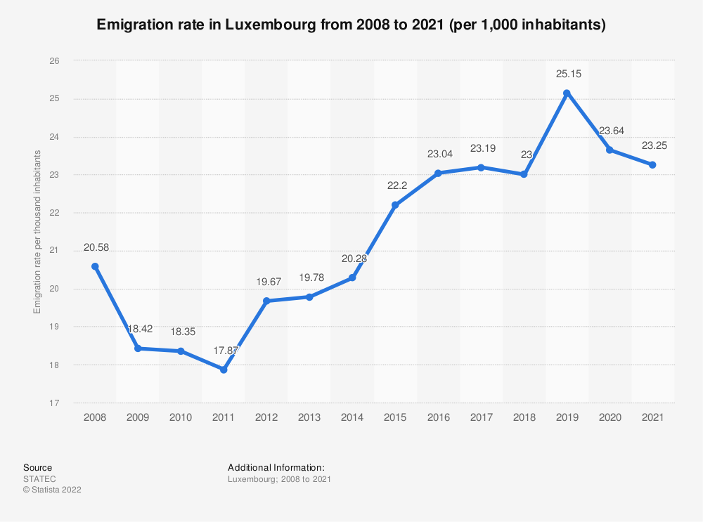 Statistic: Emigration rate in Luxembourg from 2008 to 2018 (per 1,000 inhabitants) | Statista