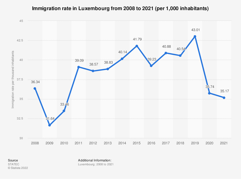 Statistic: Immigration rate in Luxembourg from 2008 to 2018 (per 1,000 inhabitants) | Statista