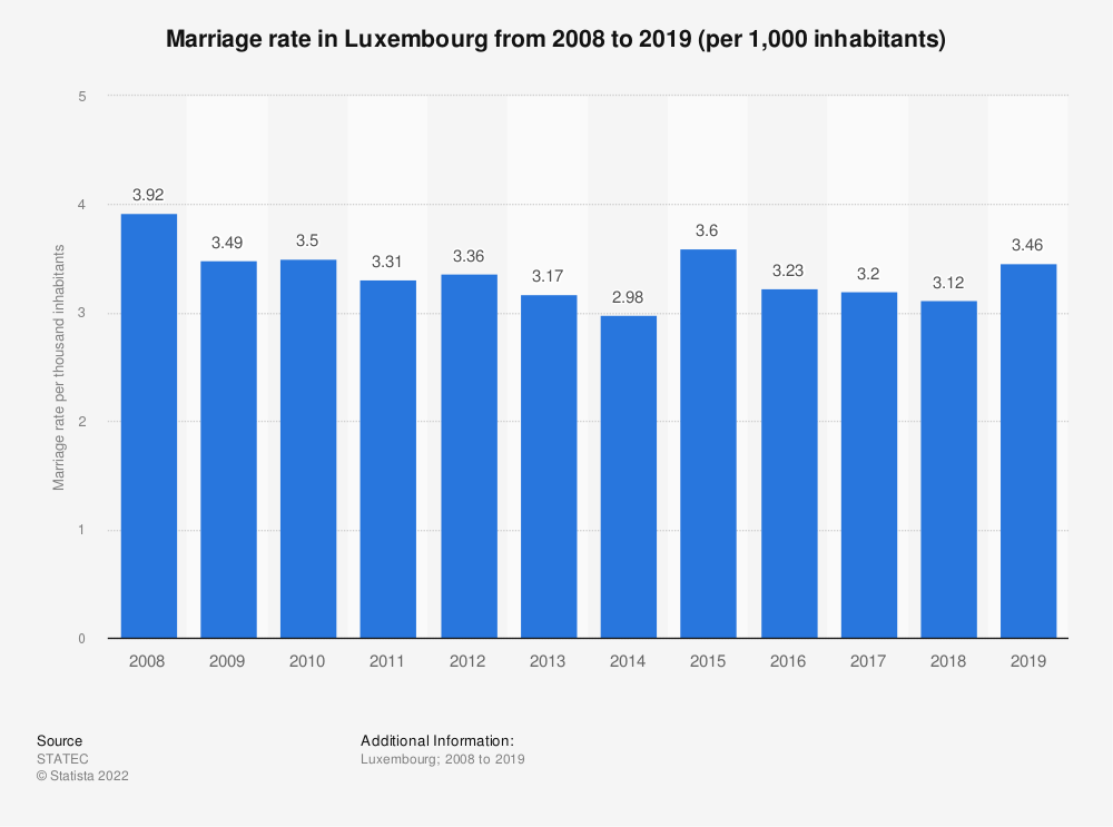 Statistic: Marriage rate in Luxembourg from 2008 to 2018 (per 1,000 inhabitants) | Statista