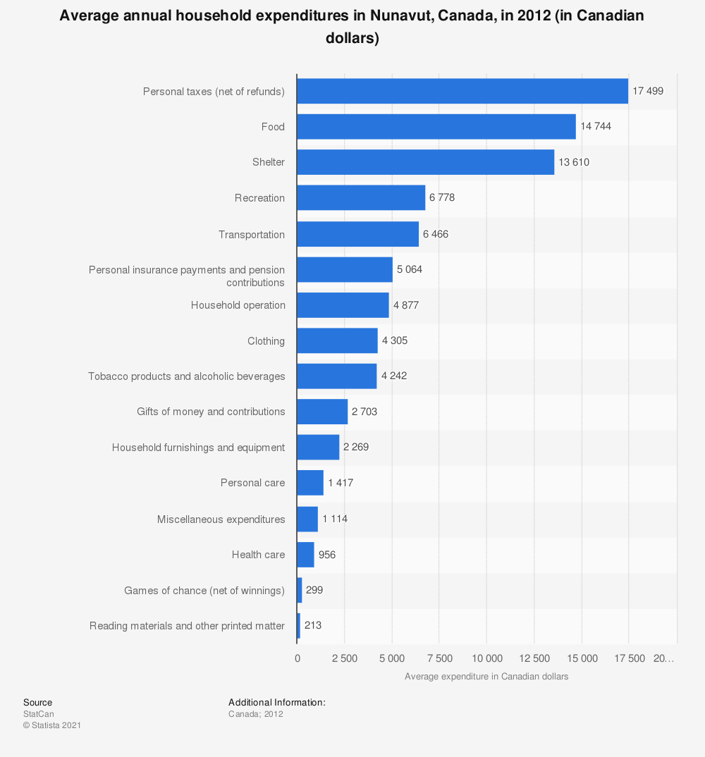 Statistic: Average annual household expenditures in Nunavut, Canada, in 2012 (in Canadian dollars) | Statista