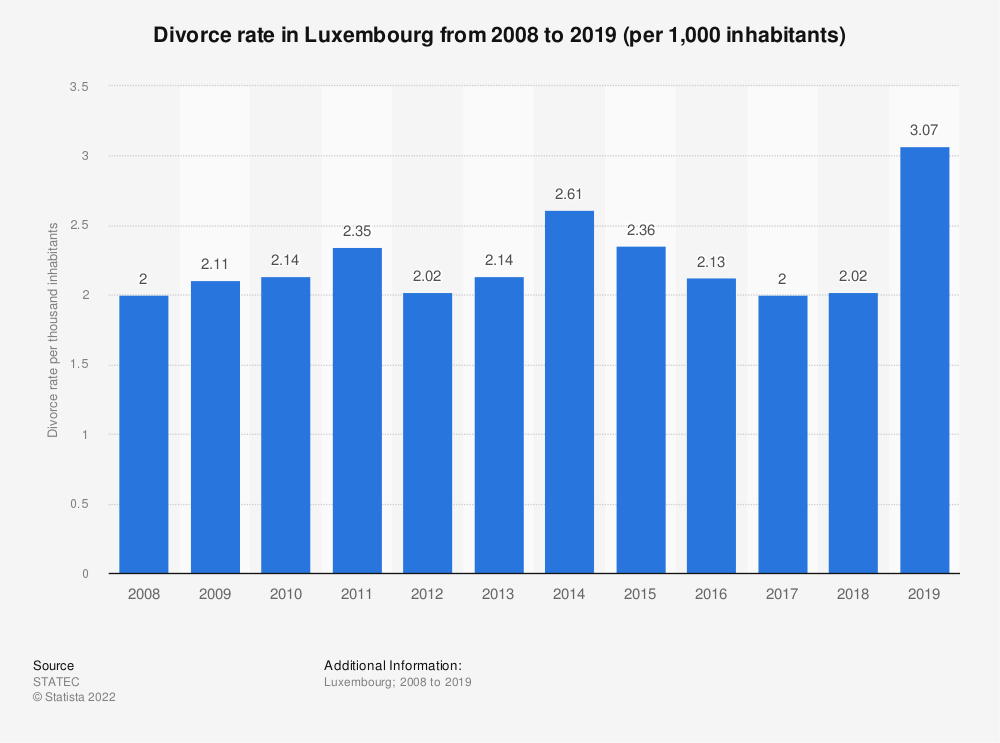 Statistic: Divorce rate in Luxembourg from 2008 to 2018 (per 1,000 inhabitants) | Statista