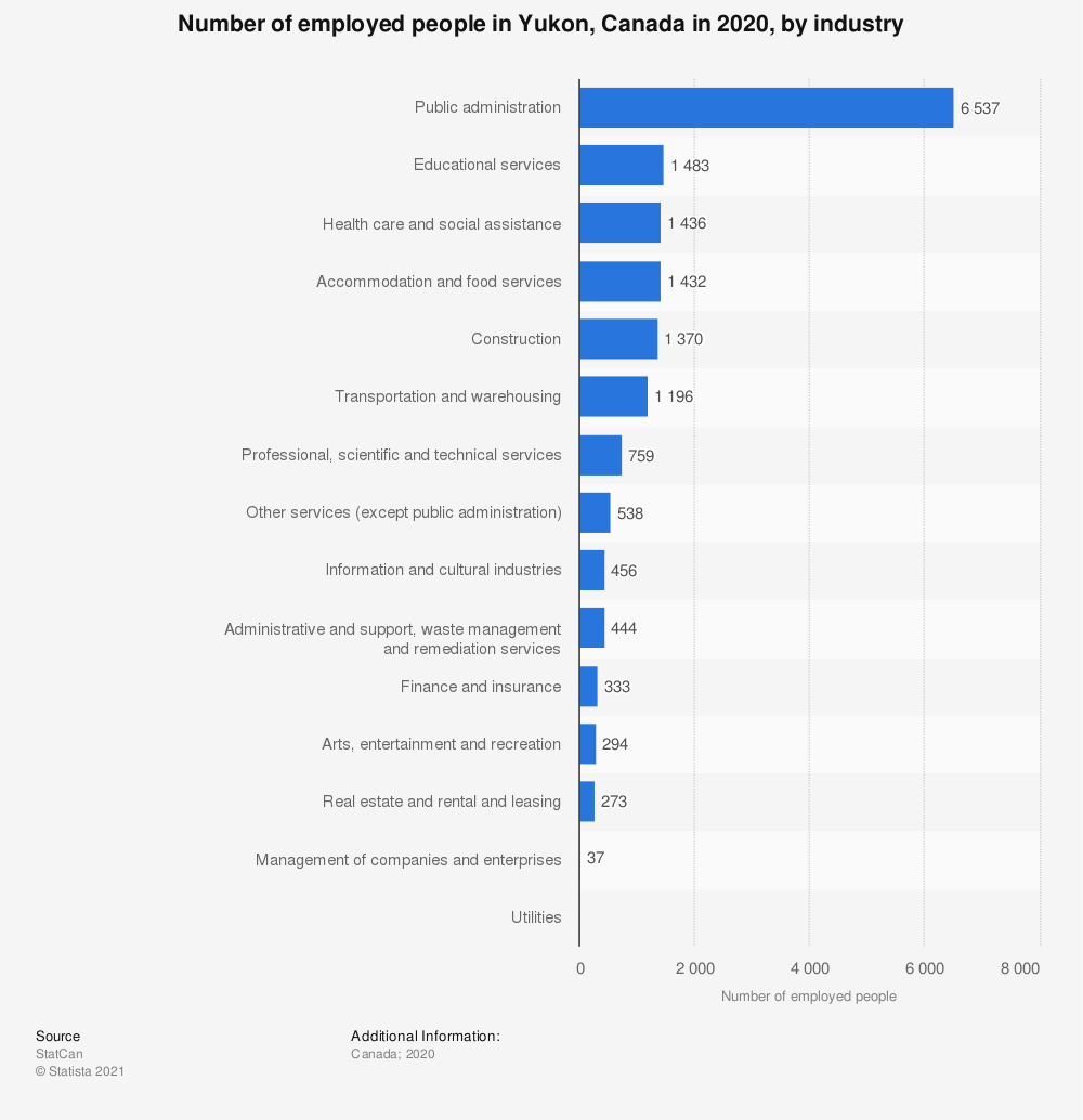 Statistic: Number of employed people in Yukon, Canada in 2018, by industry | Statista