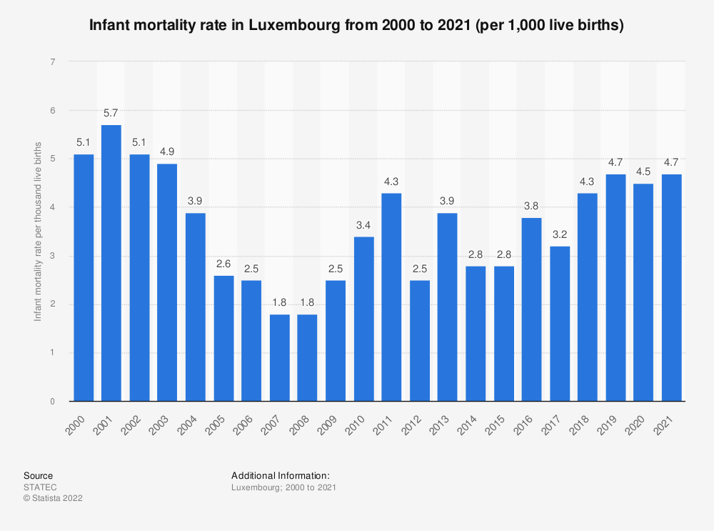 Statistic: Infant mortality rate* in Luxembourg from 2008 to 2018 (per 1,000 live births) | Statista