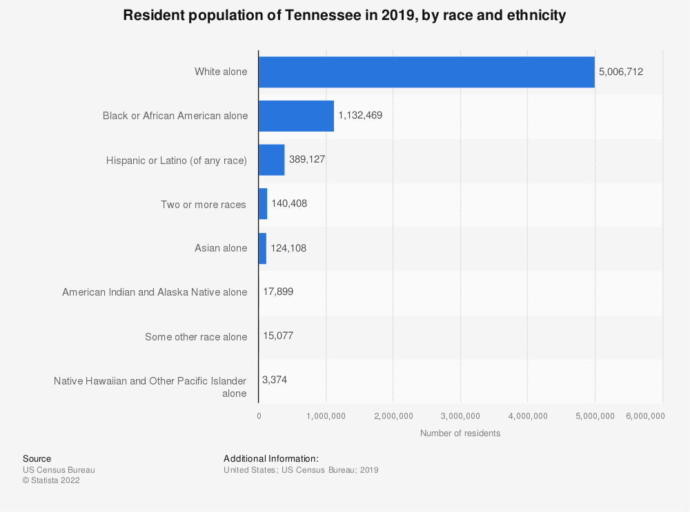 Statistic: Resident population of Tennessee in 2017, by race and ethnicity | Statista
