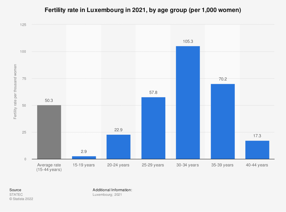 Statistic: Fertility rate* in Luxembourg in 2018, by age group (per 1,000 women) | Statista