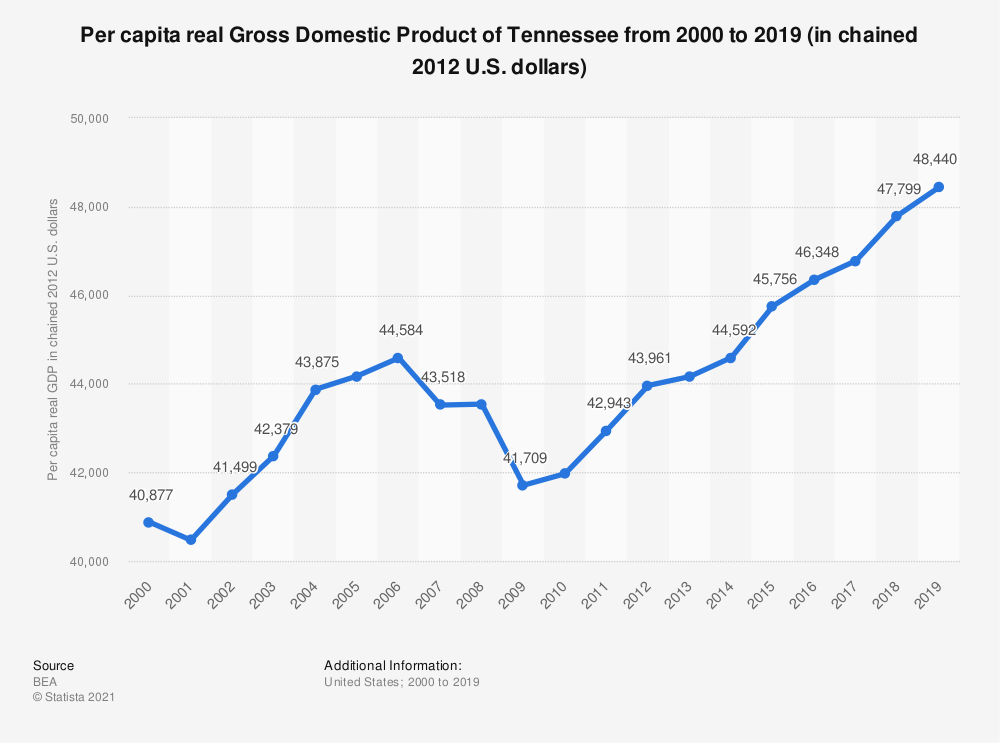 Statistic: Per capita real Gross Domestic Product of Tennessee from 2000 to 2018 (in chained 2012 U.S. dollars) | Statista