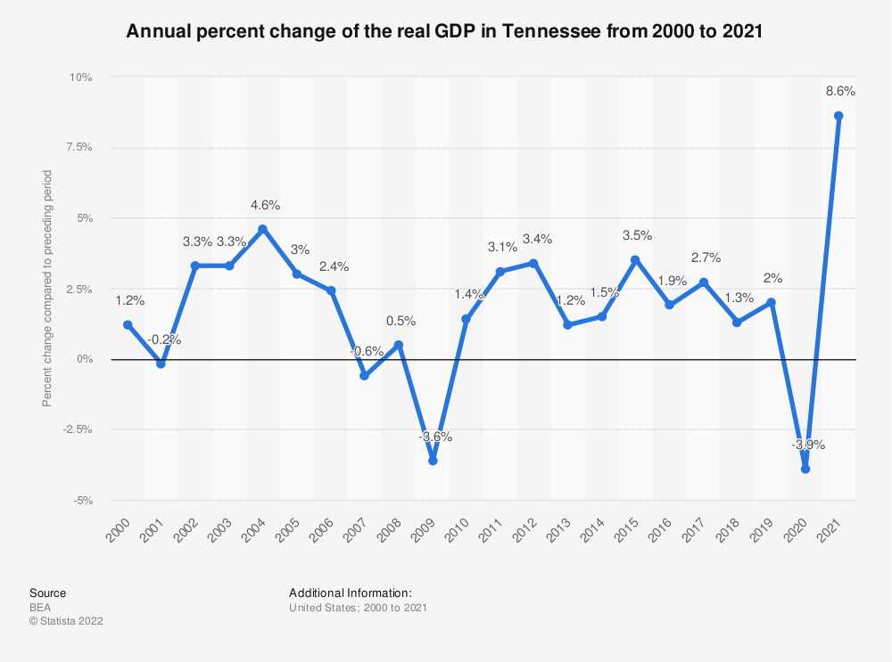 Statistic: Annual percent change of the real GDP in Tennessee from 2000 to 2019 | Statista