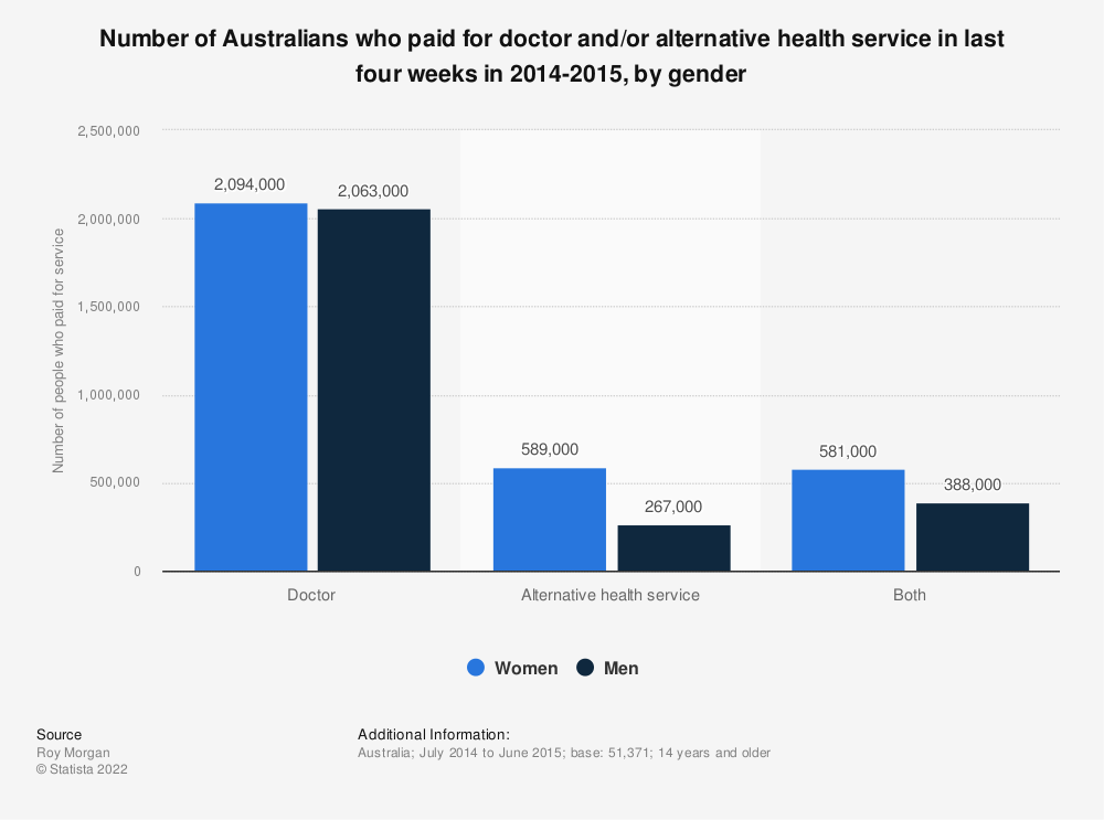 Statistic: Number of Australians who paid for doctor and/or alternative health service in last four weeks in 2014-2015, by gender | Statista