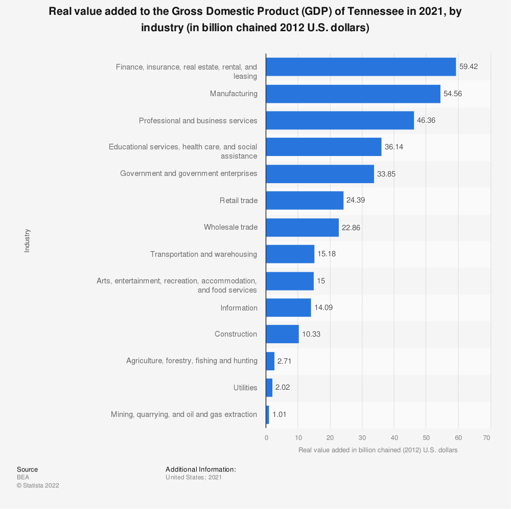 Statistic: Real value added to the Gross Domestic Product (GDP) of Tennessee in 2019, by industry (in billion chained 2012 U.S. dollars) | Statista