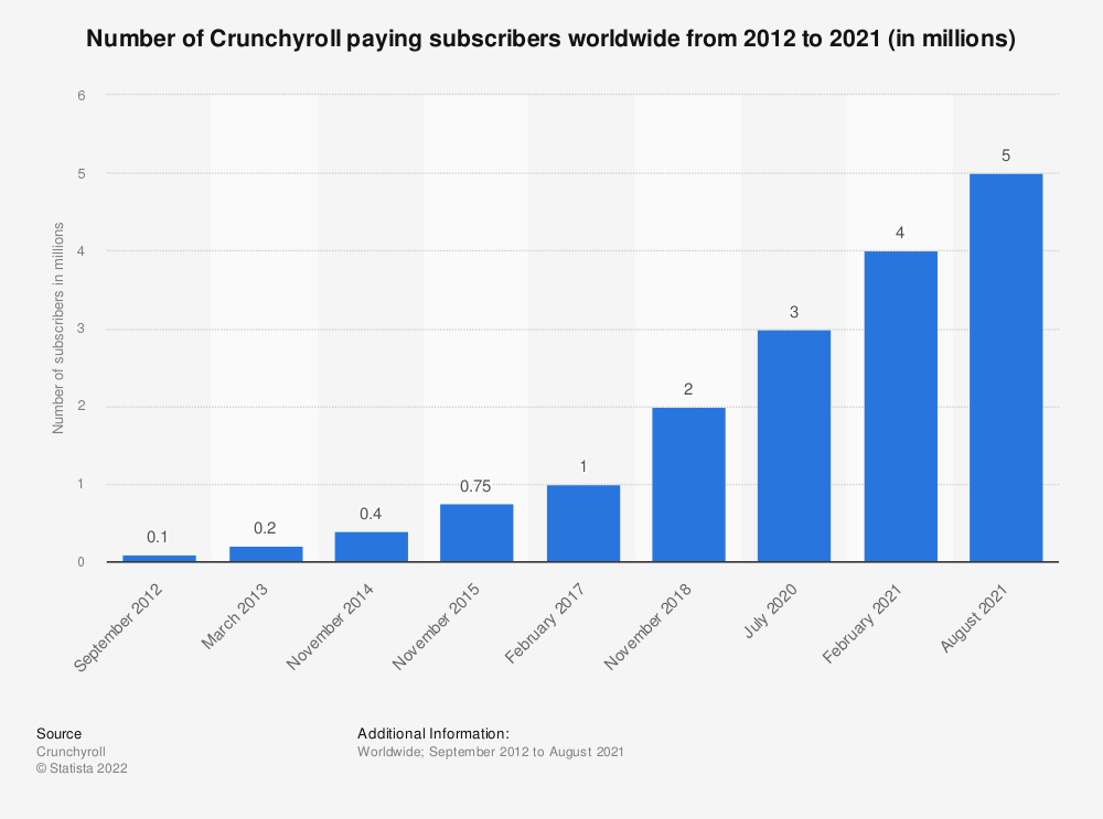Statistic: Number of Crunchyroll paying subscribers worldwide as of November 2018 (in thousands) | Statista